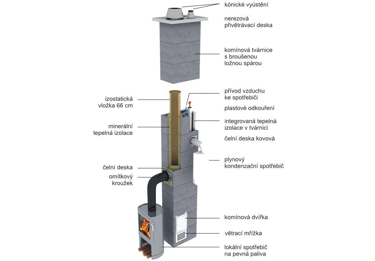 komínový systém