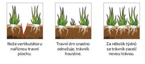 vertikulace trávníku, mountfield