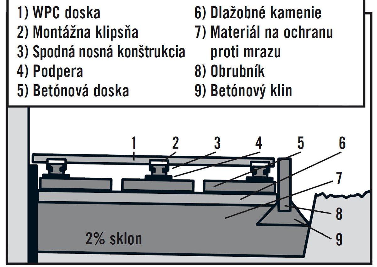 terasový systém