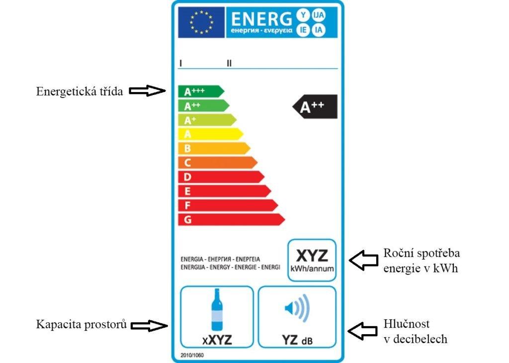 vzor energetického štítku EU pro elektrické spotřebiče