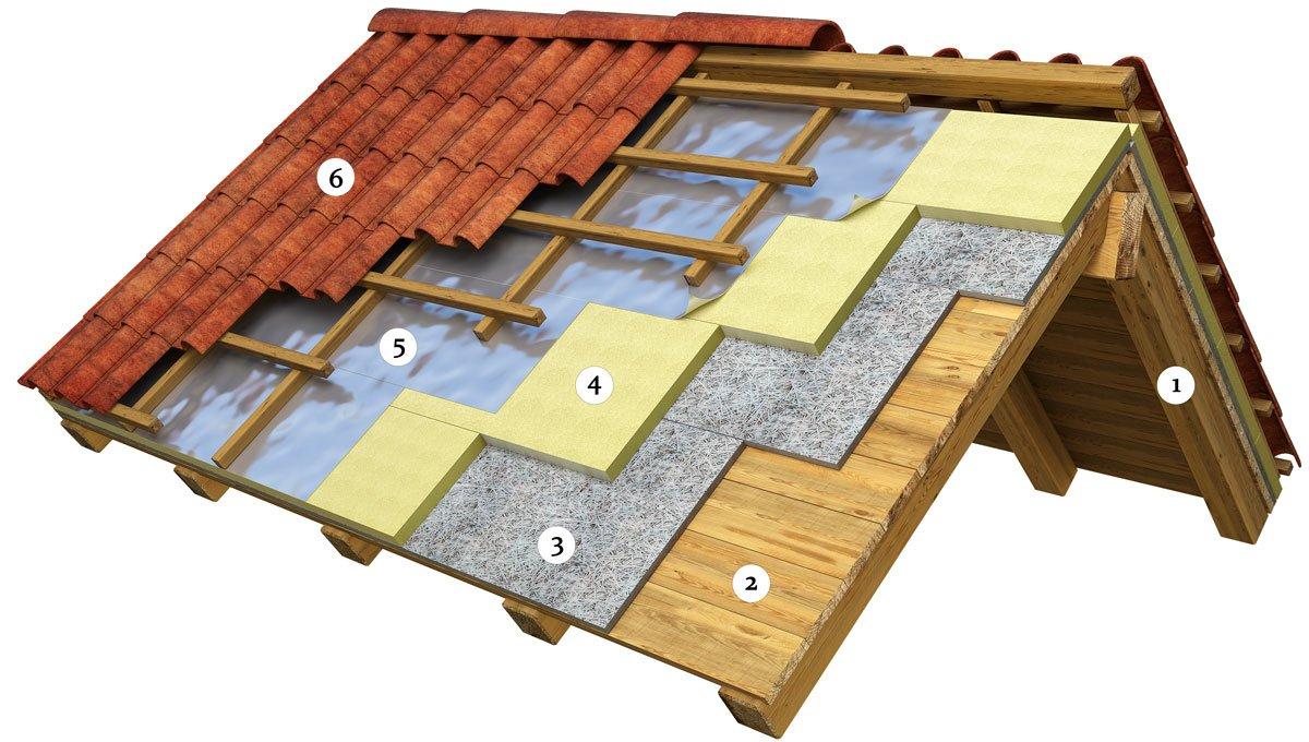 Schéma zateplení šikmé střechy