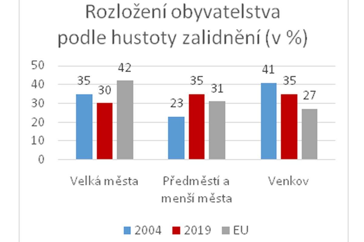 vývoj bydlení v České republice v posledních 30 letech