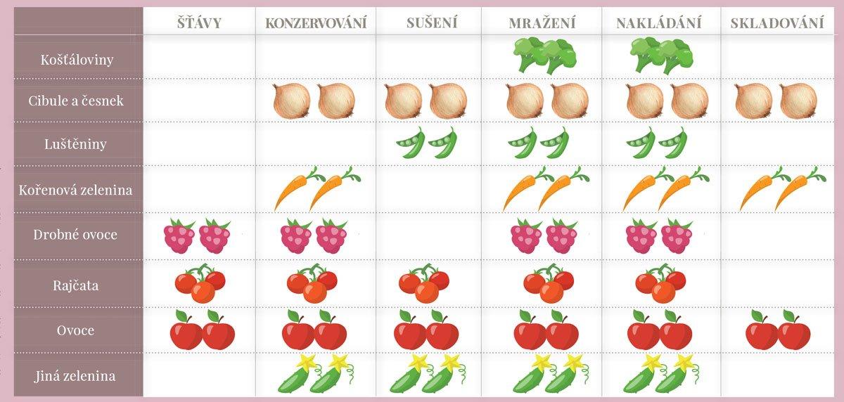 6 způsobú zpracování ovoce a zeleniny